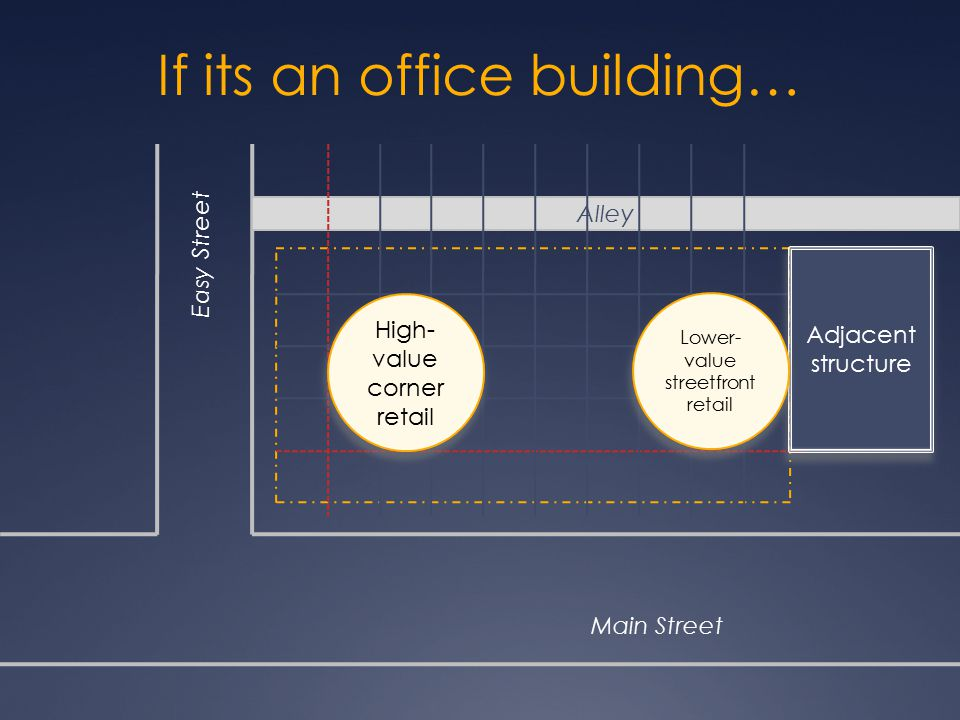 If its an office building… Alley Main Street Easy Street Adjacent structure High- value corner retail Lower- value streetfront retail