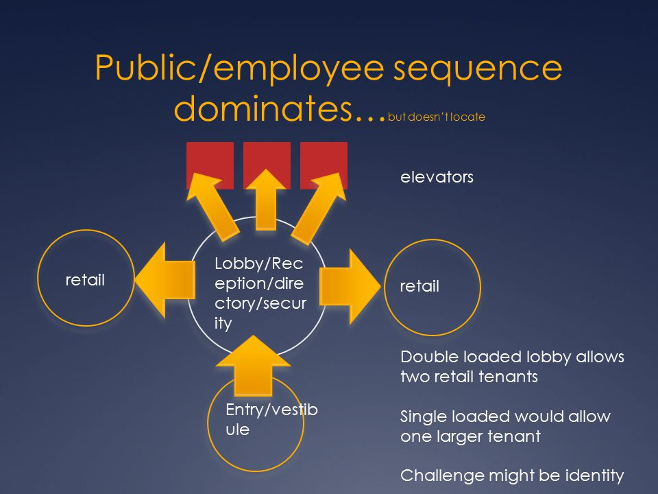 Public/employee sequence dominates… but doesn't locate elevators Lobby/Rec eption/dire ctory/secur ity Entry/vestib ule retail Double loaded lobby all