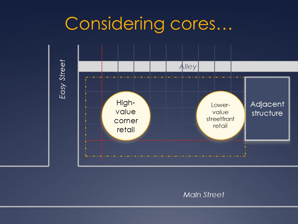 Considering cores… Alley Main Street Easy Street Adjacent structure High- value corner retail Lower- value streetfront retail