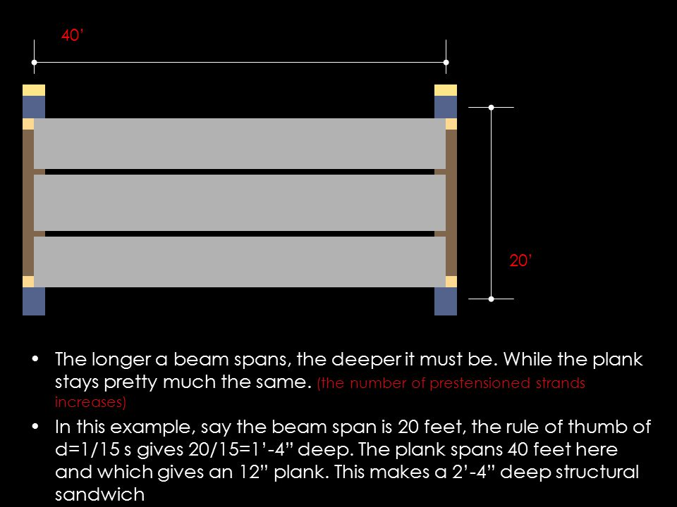 The longer a beam spans, the deeper it must be. While the plank stays pretty much the same. (the number of prestensioned strands increases) In this ex