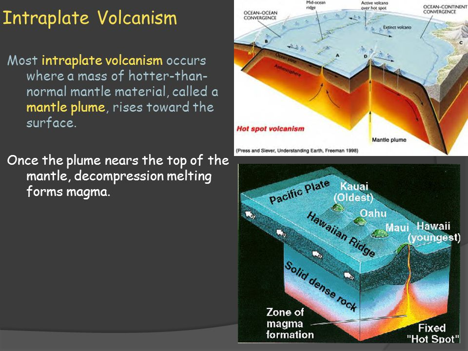 Intraplate Volcanism Most intraplate volcanism occurs where a mass of hotter-than- normal mantle material, called a mantle plume, rises toward the sur