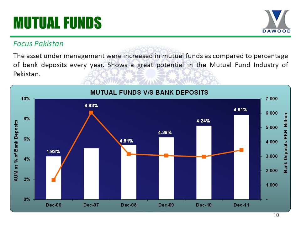 10 The asset under management were increased in mutual funds as compared to percentage of bank deposits every year.