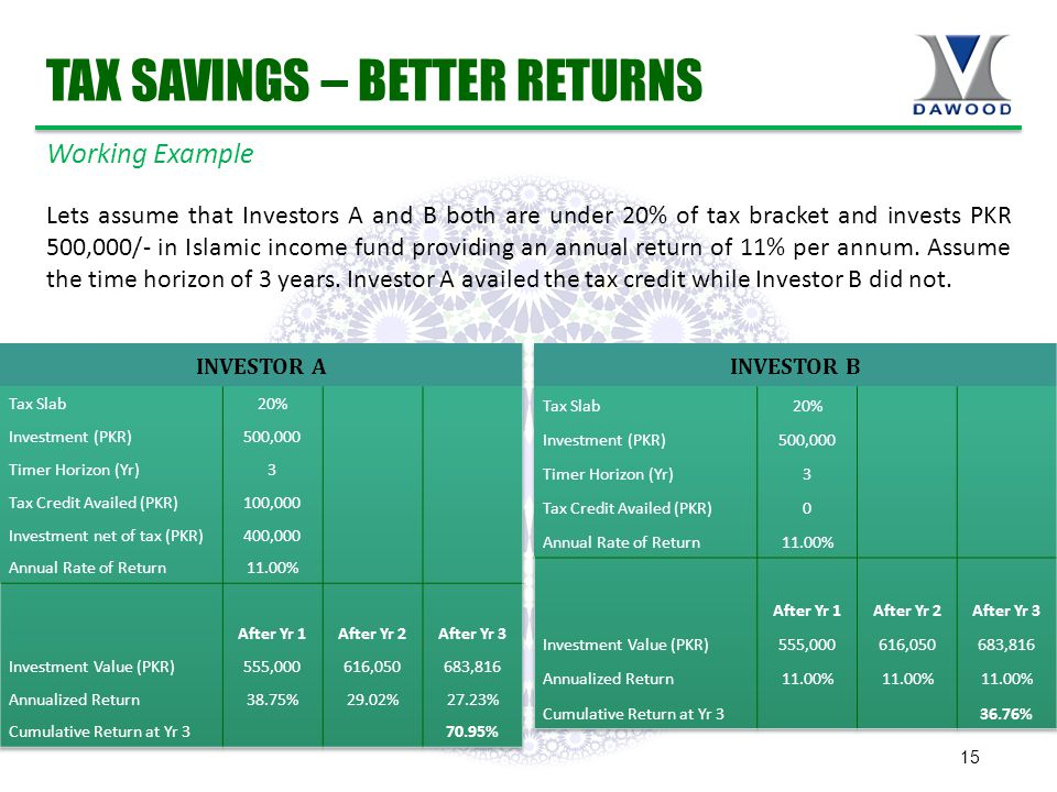 15 TAX SAVINGS – BETTER RETURNS Lets assume that Investors A and B both are under 20% of tax bracket and invests PKR 500,000/- in Islamic income fund providing an annual return of 11% per annum.