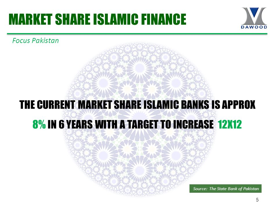 5 THE CURRENT MARKET SHARE ISLAMIC BANKS IS APPROX 8% IN 6 YEARS WITH A TARGET TO INCREASE 12X12 MARKET SHARE ISLAMIC FINANCE Focus Pakistan Source: T