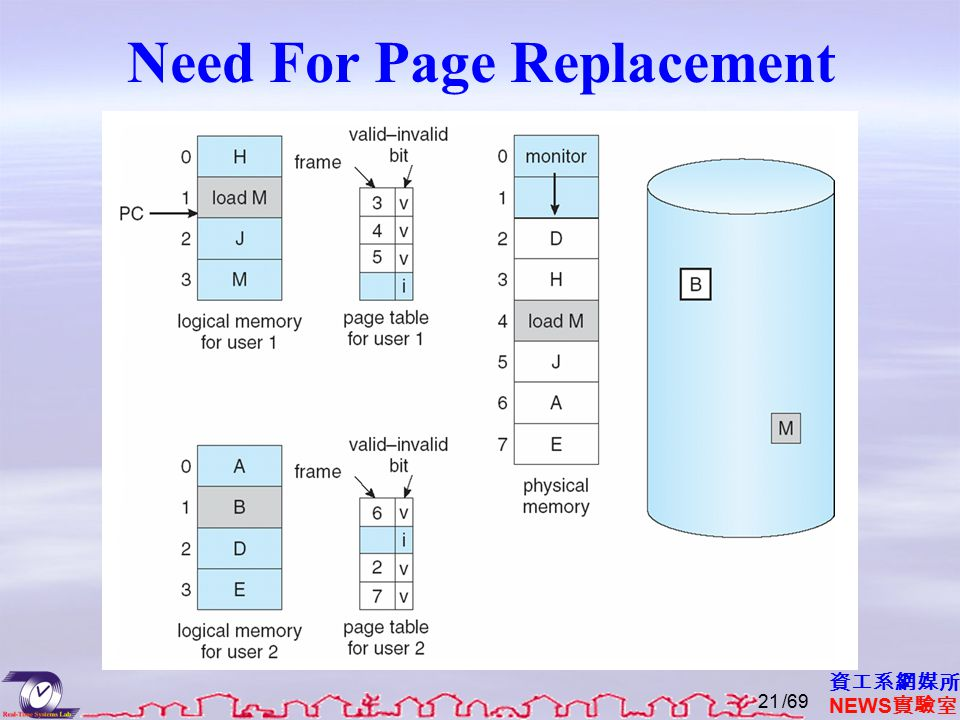 資工系網媒所 NEWS 實驗室 Need For Page Replacement /6921
