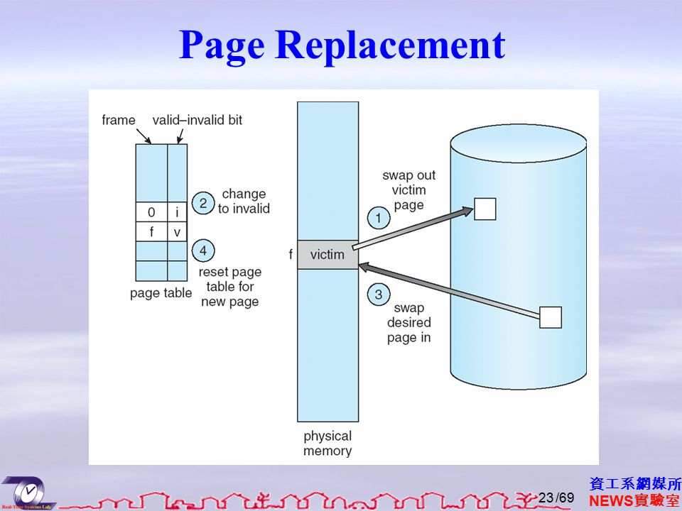 資工系網媒所 NEWS 實驗室 Page Replacement /6923