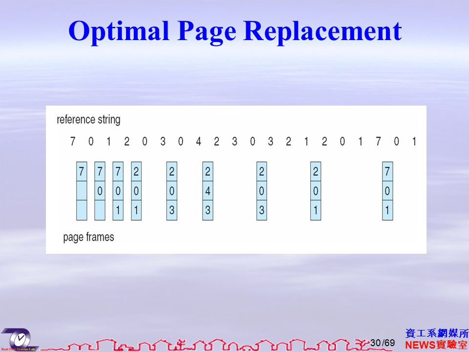 資工系網媒所 NEWS 實驗室 Optimal Page Replacement /6930