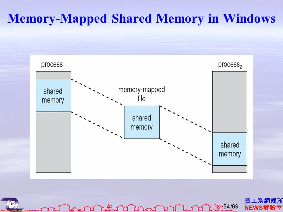 資工系網媒所 NEWS 實驗室 Memory-Mapped Shared Memory in Windows /6954