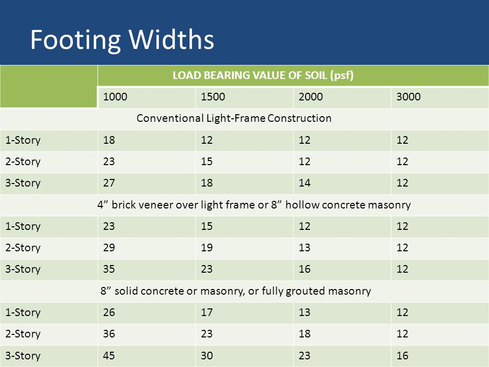 Footing Widths LOAD BEARING VALUE OF SOIL (psf) 1000150020003000 Conventional Light-Frame Construction 1-Story1812 2-Story231512 3-Story27181412 4 brick veneer over light frame or 8 hollow concrete masonry 1-Story231512 2-Story29191312 3-Story35231612 8 solid concrete or masonry, or fully grouted masonry 1-Story26171312 2-Story36231812 3-Story45302316