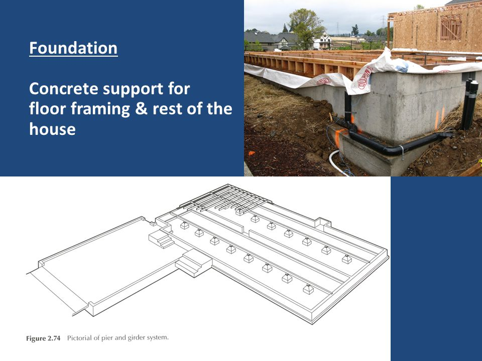 Foundation Concrete support for floor framing & rest of the house