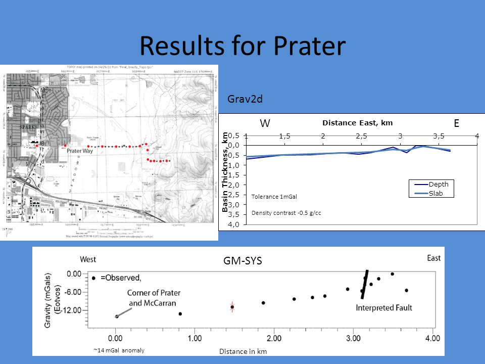 Results for Prater ~14 mGal anomaly WEWE Distance in km Grav2d GM-SYS