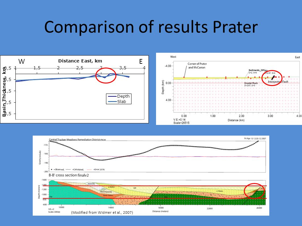 Comparison of results Prater (Modified from Widmer et al., 2007) WEWE