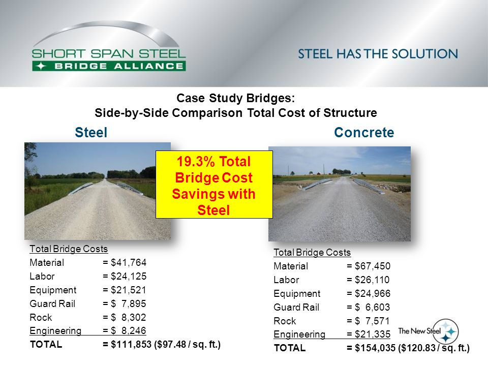 Total Bridge Costs Material= $41,764 Labor= $24,125 Equipment = $21,521 Guard Rail = $ 7,895 Rock= $ 8,302 Engineering= $ 8,246 TOTAL= $111,853 ($97.4