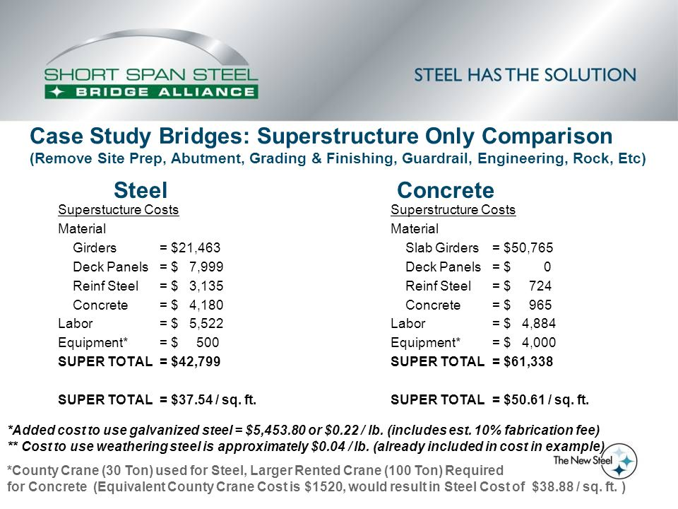 Superstucture Costs Material Girders= $21,463 Deck Panels= $ 7,999 Reinf Steel= $ 3,135 Concrete= $ 4,180 Labor= $ 5,522 Equipment*= $ 500 SUPER TOTAL= $42,799 SUPER TOTAL= $37.54 / sq.