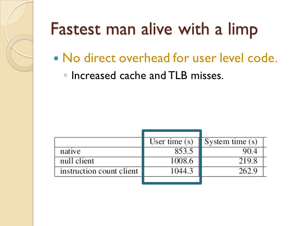 Fastest man alive with a limp No direct overhead for user level code.