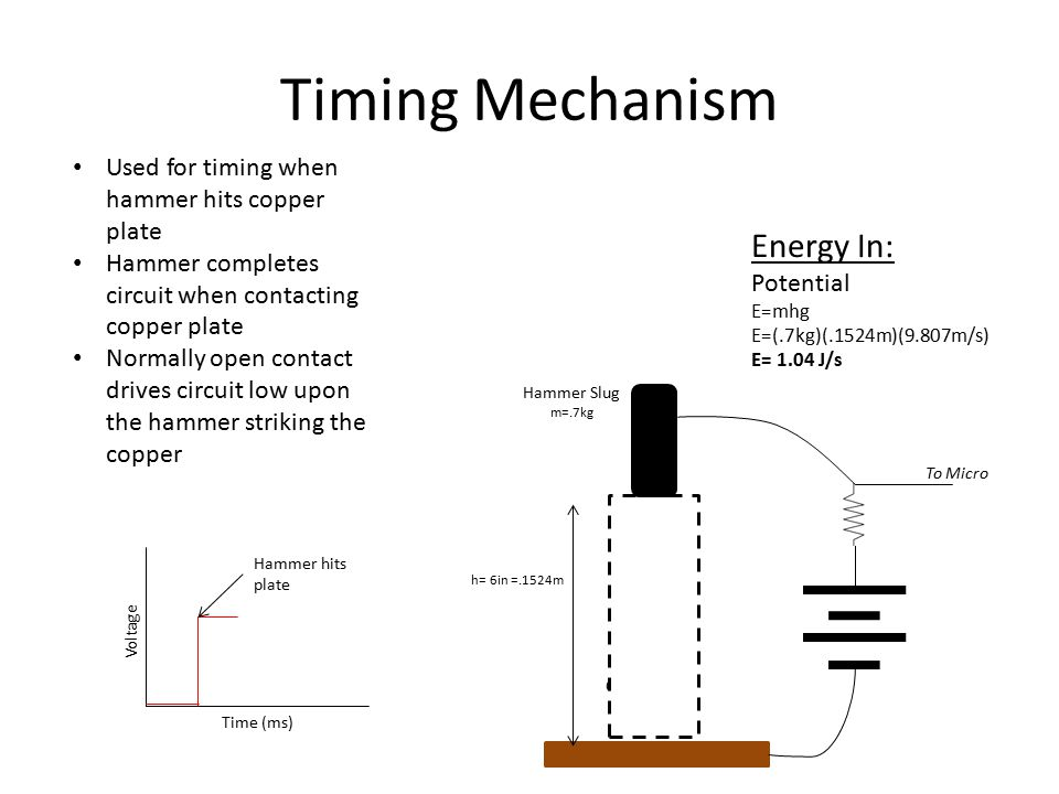Timing Mechanism Used for timing when hammer hits copper plate Hammer completes circuit when contacting copper plate Normally open contact drives circuit low upon the hammer striking the copper Energy In: Potential E=mhg E=(.7kg)(.1524m)(9.807m/s) E= 1.04 J/s Copper Plate Hammer Slug m=.7kg h= 6in =.1524m To Micro Time (ms) Voltage Hammer hits plate