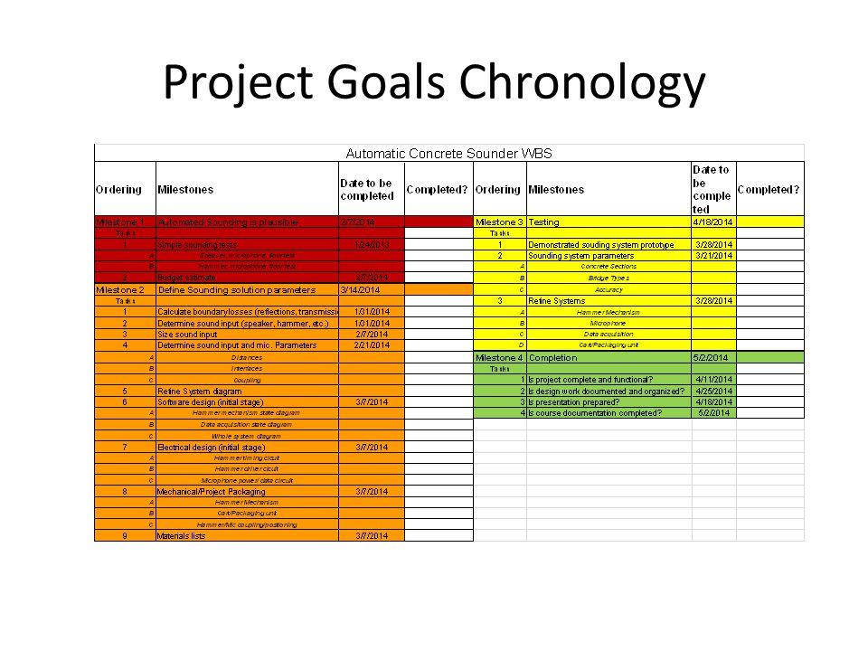 Project Goals Chronology