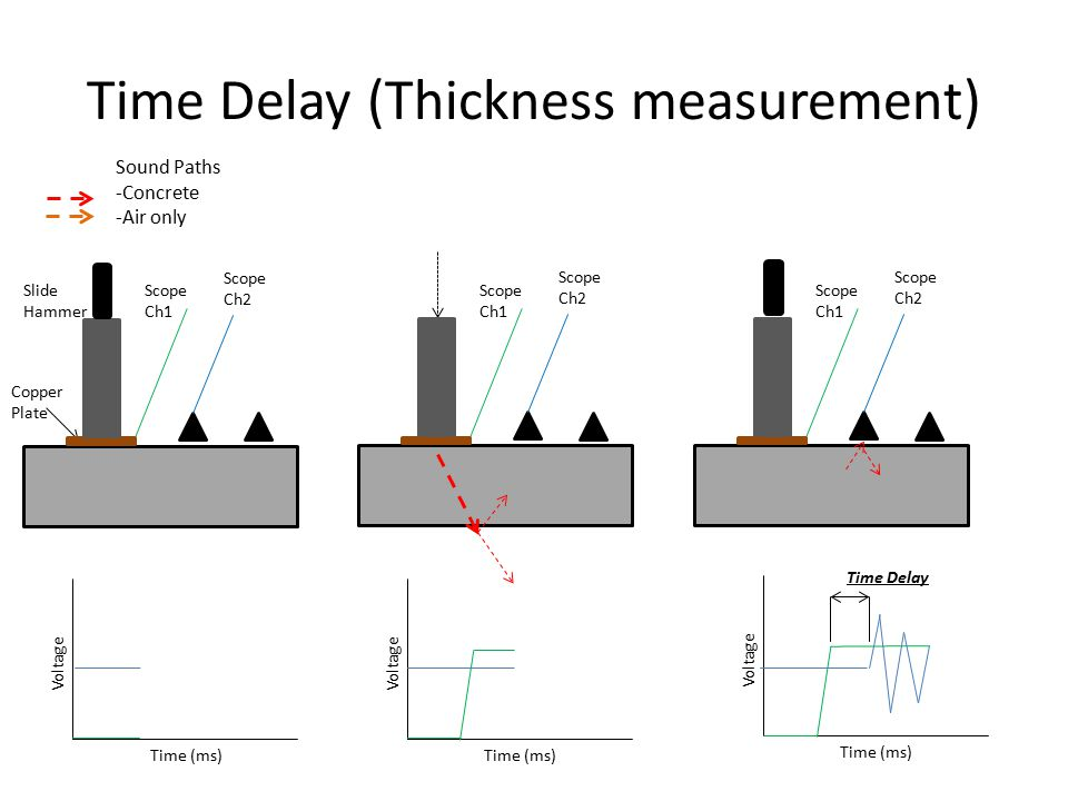Time Delay (Thickness measurement) Concrete Slab Sound Paths -Concrete -Air only Time (ms) Voltage Time (ms) Voltage Time (ms) Voltage Time Delay Copper Plate Slide Hammer Scope Ch2 Scope Ch1 Scope Ch2 Scope Ch1 Scope Ch2 Scope Ch1