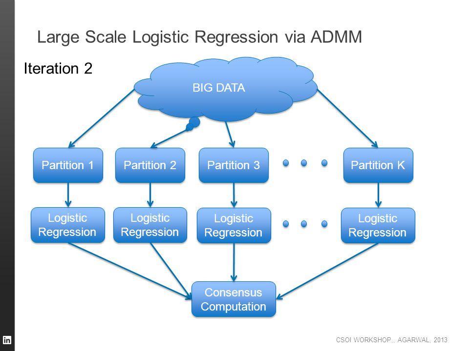 CSOI WORKSHOP,, AGARWAL, 2013 Large Scale Logistic Regression via ADMM BIG DATA Partition 1 Partition 2 Partition 3 Partition K Logistic Regression Lo