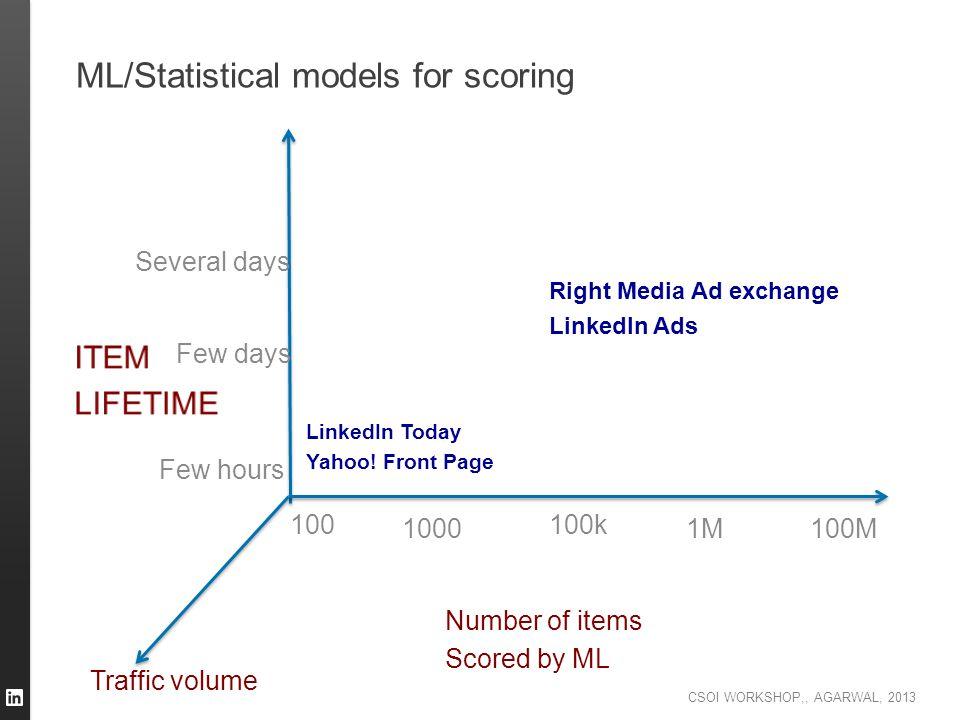 CSOI WORKSHOP,, AGARWAL, 2013 ML/Statistical models for scoring Number of items Scored by ML Traffic volume 1000 100100k 1M100M Few hours Few days Sev