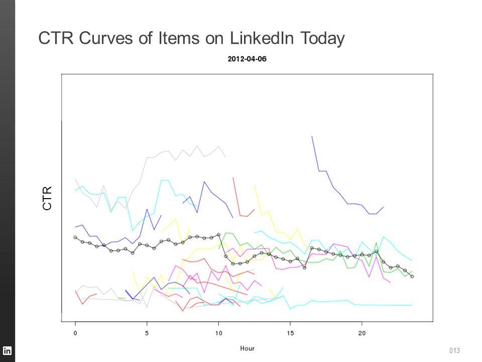 CSOI WORKSHOP,, AGARWAL, 2013 CTR Curves of Items on LinkedIn Today CTR