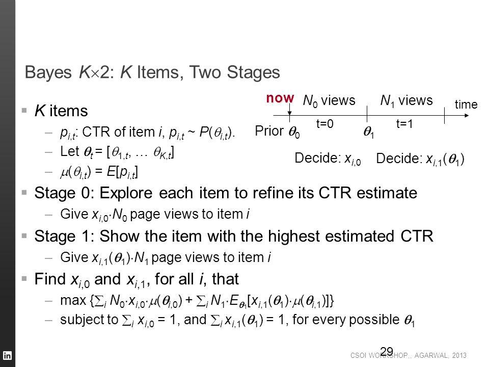 CSOI WORKSHOP,, AGARWAL, 2013 29 Bayes K  2: K Items, Two Stages  K items –p i,t : CTR of item i, p i,t ~ P(  i,t ). –Let  t = [  1,t, …  K,t ]