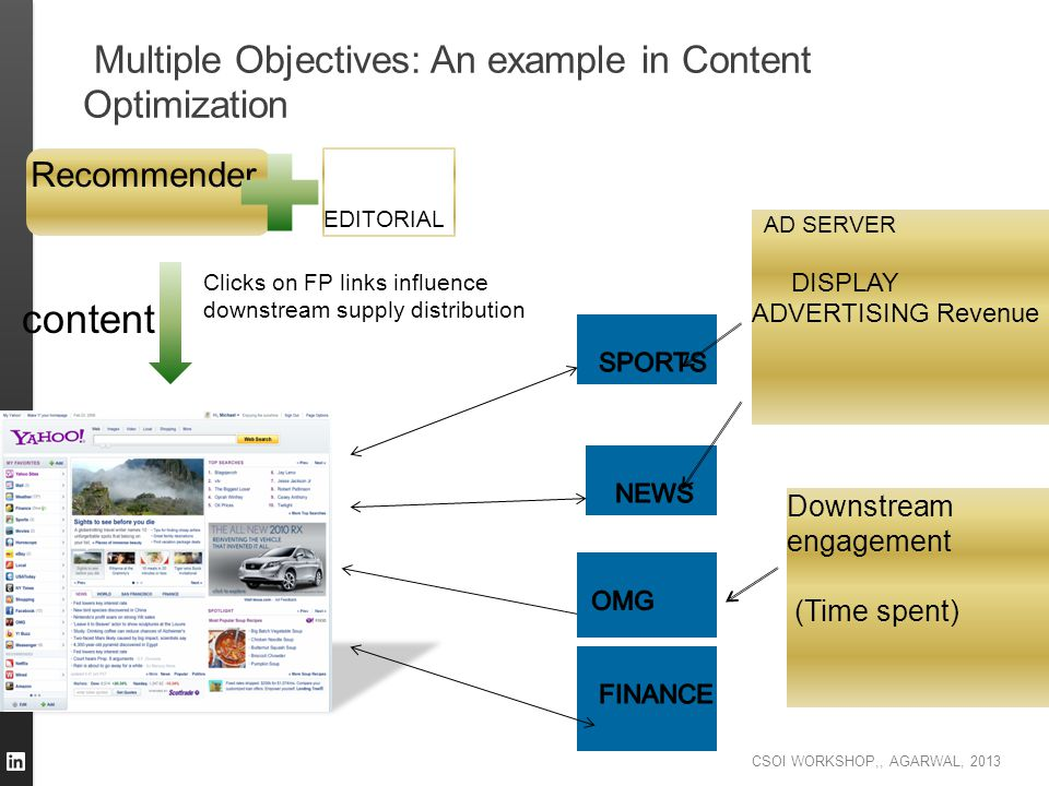 CSOI WORKSHOP,, AGARWAL, 2013 Multiple Objectives: An example in Content Optimization Recommender EDITORIAL content Clicks on FP links influence downs