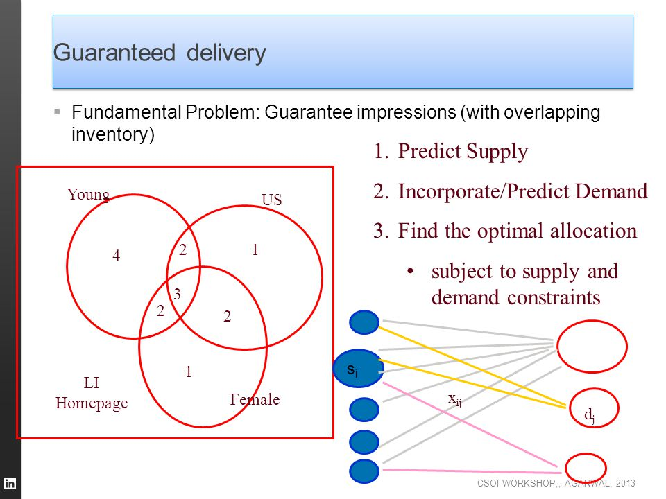CSOI WORKSHOP,, AGARWAL, 2013 Guaranteed delivery  Fundamental Problem: Guarantee impressions (with overlapping inventory) 3 2 4 2 2 1 1 Young US Fem