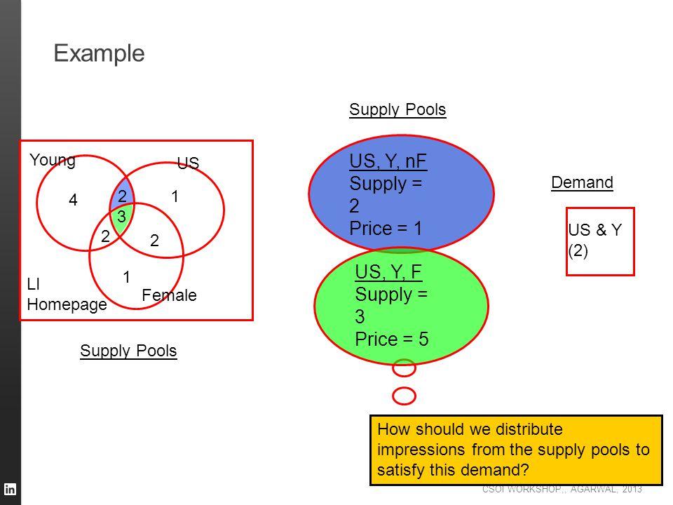 CSOI WORKSHOP,, AGARWAL, 2013 Example 3 2 4 2 2 1 1 Young US Female LI Homepage US & Y (2) Supply Pools Demand US, Y, nF Supply = 2 Price = 1 US, Y, F