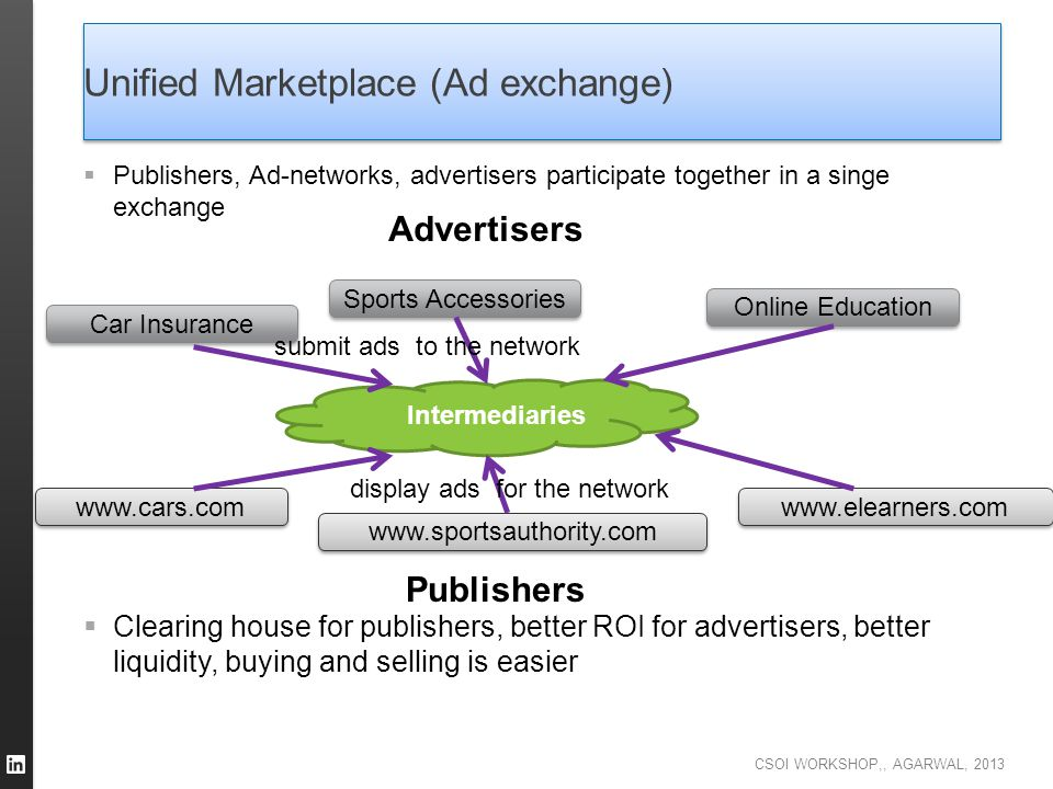 CSOI WORKSHOP,, AGARWAL, 2013 Unified Marketplace (Ad exchange)  Publishers, Ad-networks, advertisers participate together in a singe exchange  Clea