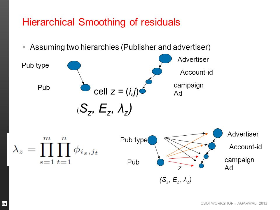 CSOI WORKSHOP,, AGARWAL, 2013 Hierarchical Smoothing of residuals  Assuming two hierarchies (Publisher and advertiser) Pub type Pub Advertiser Accoun