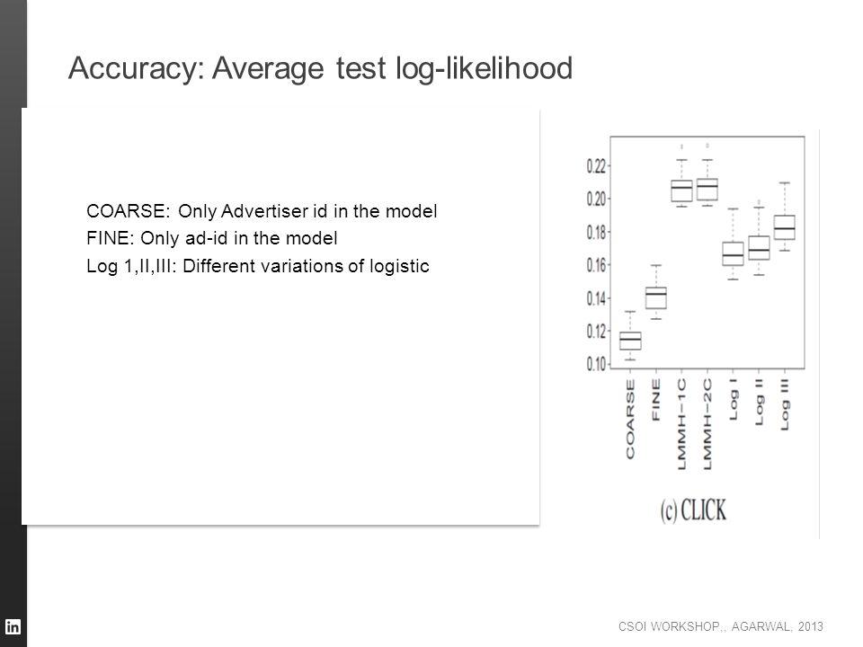 CSOI WORKSHOP,, AGARWAL, 2013 Accuracy: Average test log-likelihood CC COARSE: Only Advertiser id in the model FINE: Only ad-id in the model Log 1,II,