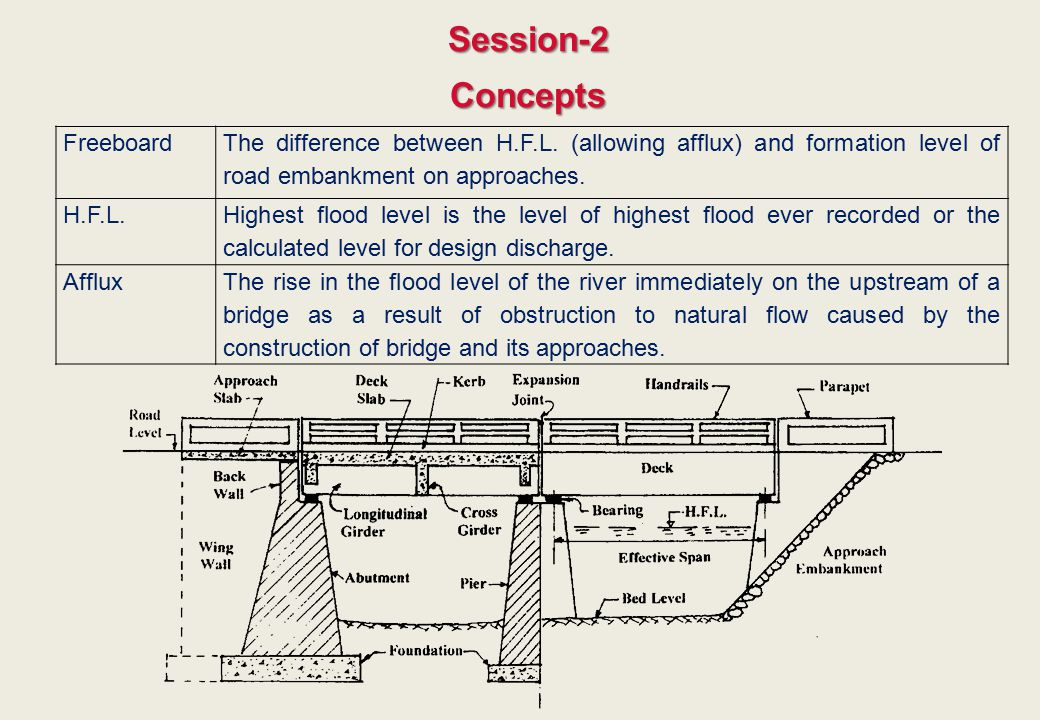 Session-2 Concepts Freeboard The difference between H.F.L. (allowing afflux) and formation level of road embankment on approaches. H.F.L. Highest floo