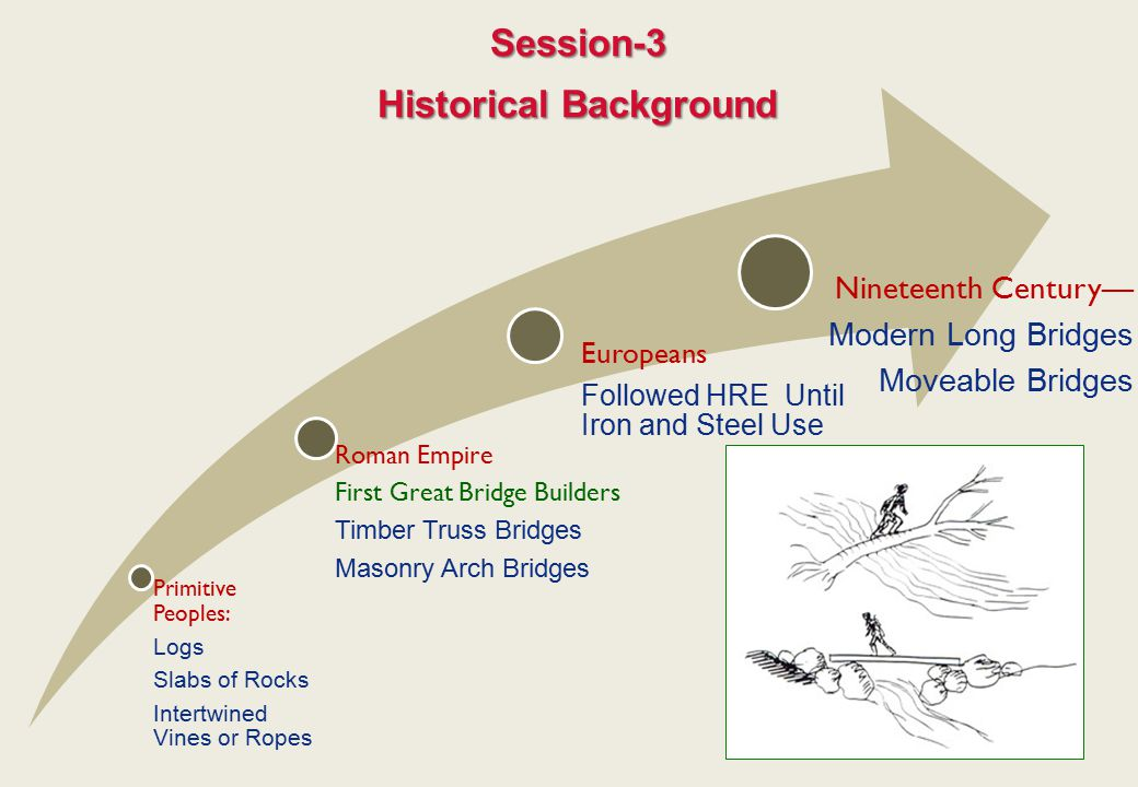 Session-3 Historical Background Primitive Peoples: Logs Slabs of Rocks Intertwined Vines or Ropes Roman Empire First Great Bridge Builders Timber Trus