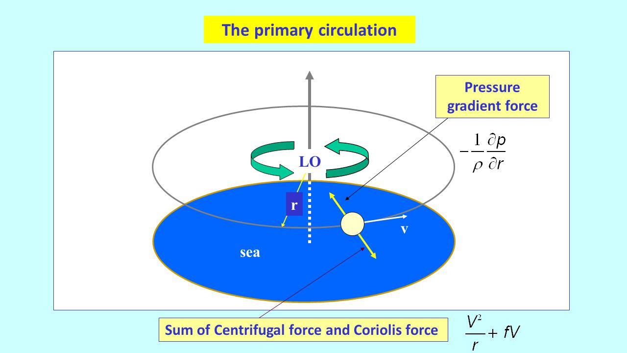 r v Pressure gradient force Sum of Centrifugal force and Coriolis force The primary circulation LO sea