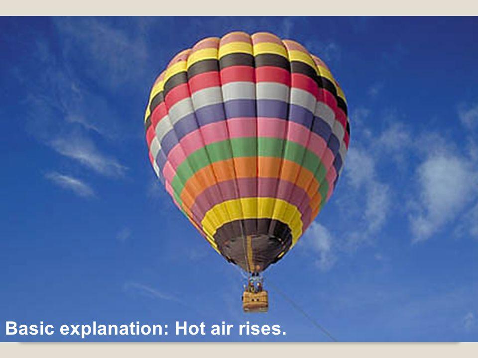 Basic explanation: Hot air rises.