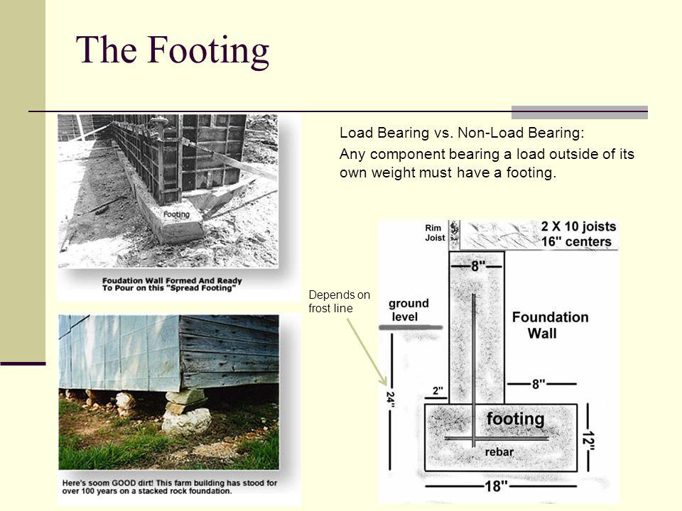 The Footing Load Bearing vs.