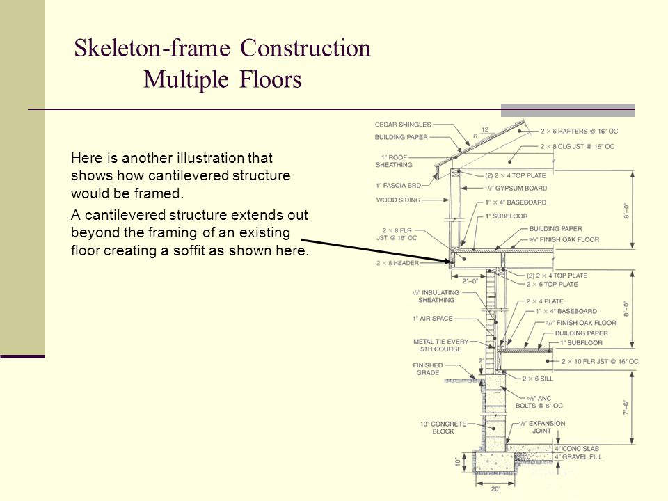 Skeleton-frame Construction Multiple Floors Here is another illustration that shows how cantilevered structure would be framed. A cantilevered structu