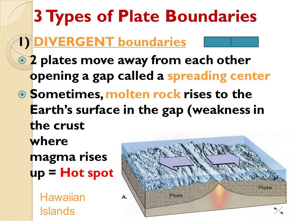 3 Types of Plate Boundaries 1) DIVERGENT boundaries  2 plates move away from each other opening a gap called a spreading center  Sometimes, molten r