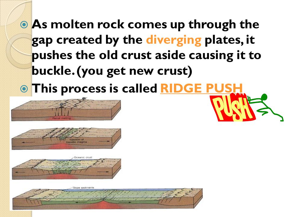  As molten rock comes up through the gap created by the diverging plates, it pushes the old crust aside causing it to buckle. (you get new crust)  T