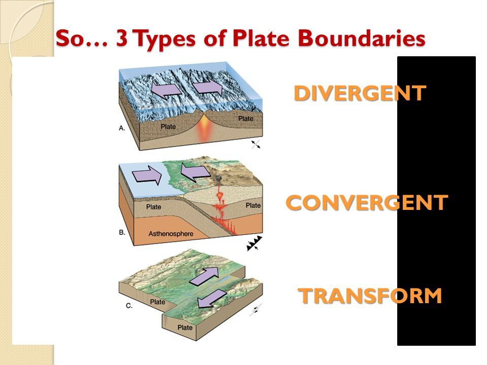 So… 3 Types of Plate Boundaries DIVERGENT CONVERGENT TRANSFORM