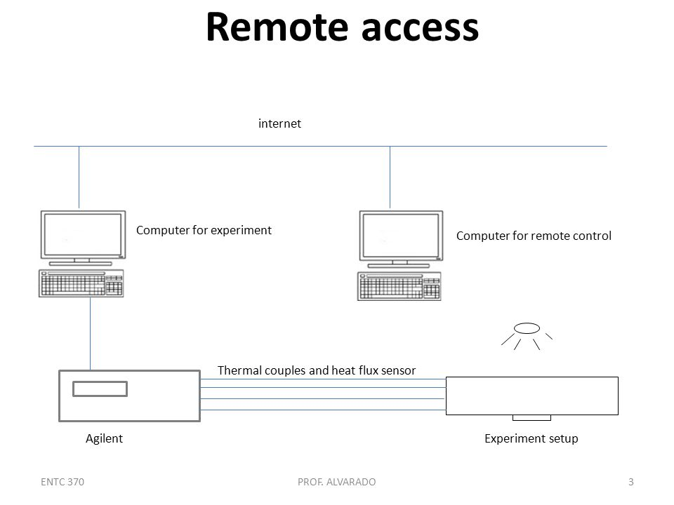 Remote access ENTC 370PROF.