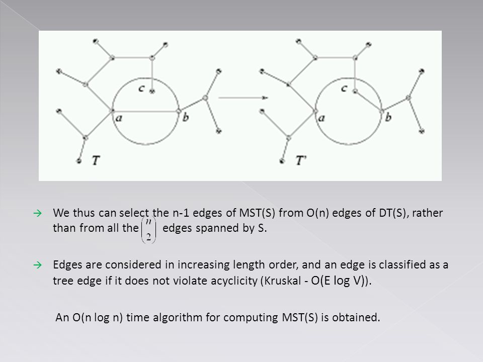  We thus can select the n-1 edges of MST(S) from O(n) edges of DT(S), rather than from all the edges spanned by S.