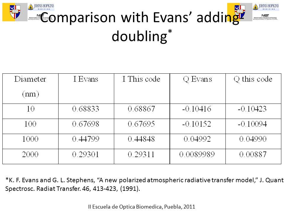 II Escuela de Optica Biomedica, Puebla, 2011 Comparison with Evans' adding- doubling * *K.