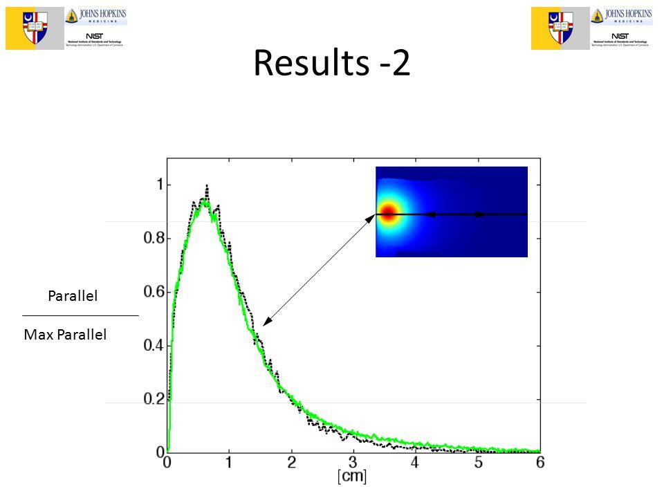 II Escuela de Optica Biomedica, Puebla, 2011 Results -2 Parallel Max Parallel