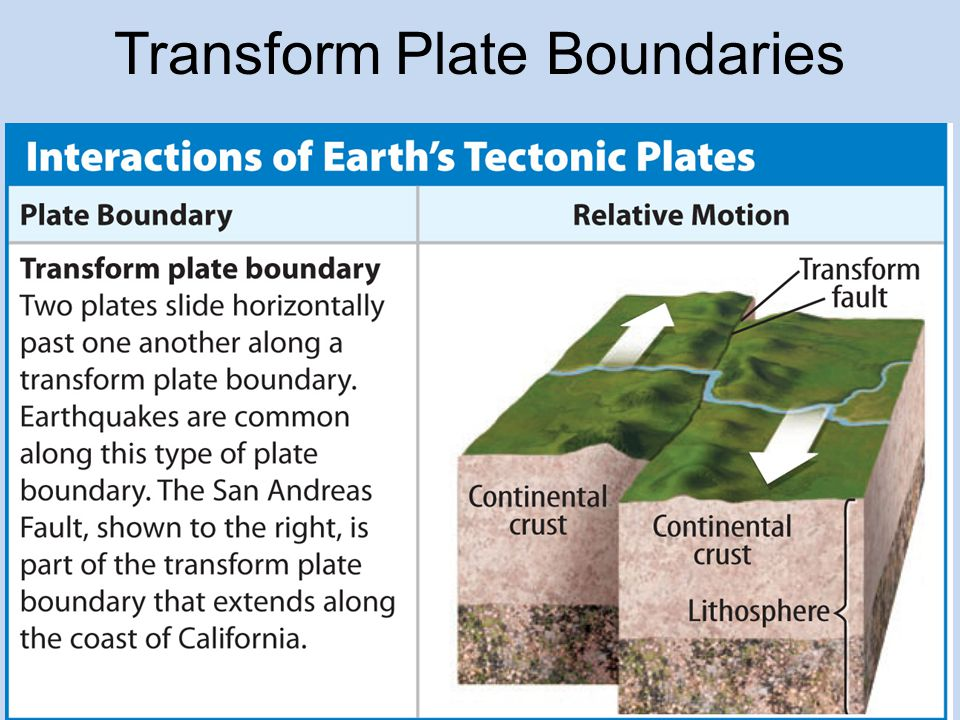 Transform Plate Boundaries A transform plate boundary forms where two plates slide past each other.transform plate boundary As they move past one another, the plates can get stuck and stop moving.