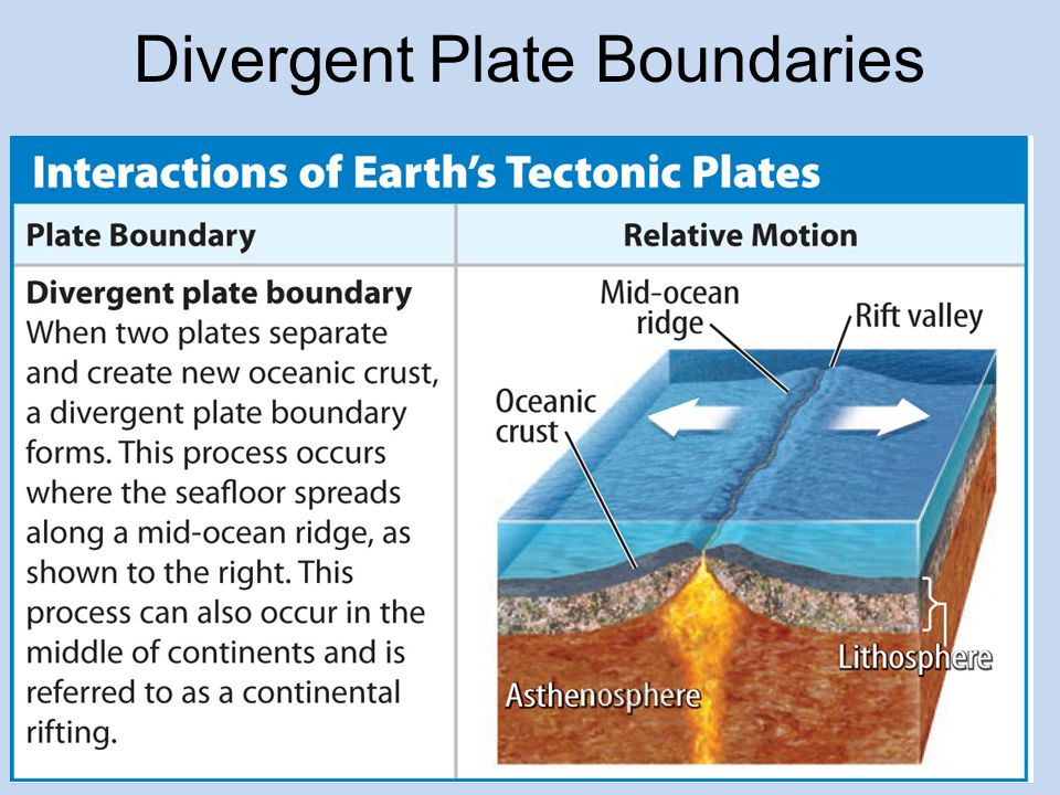 Divergent Plate Boundaries A divergent plate boundary forms where two plates separate.divergent plate boundary When the seafloor spreads at a mid-ocean ridge, lava erupts, cools, and forms new oceanic crust.
