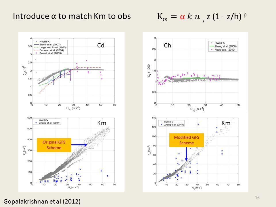 CdCh Km Gopalakrishnan et al (2012) 16