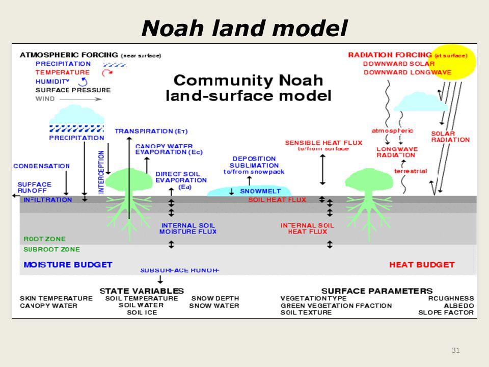 Noah land model 31