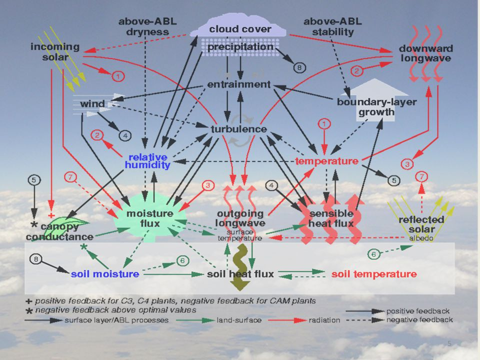 IMPORTANT: We need closure assumption for the MESO SAS, which is the specification of the convective updraft fraction σ.